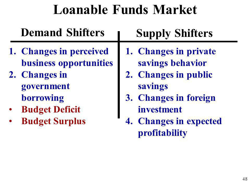 Loanable Funds Market Demand Shifters Supply Shifters
