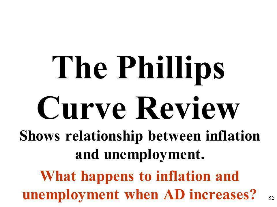 The Phillips Curve Review