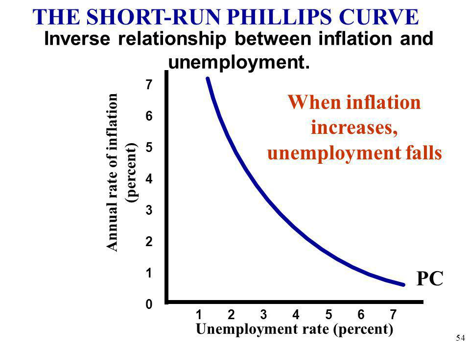THE SHORT-RUN PHILLIPS CURVE