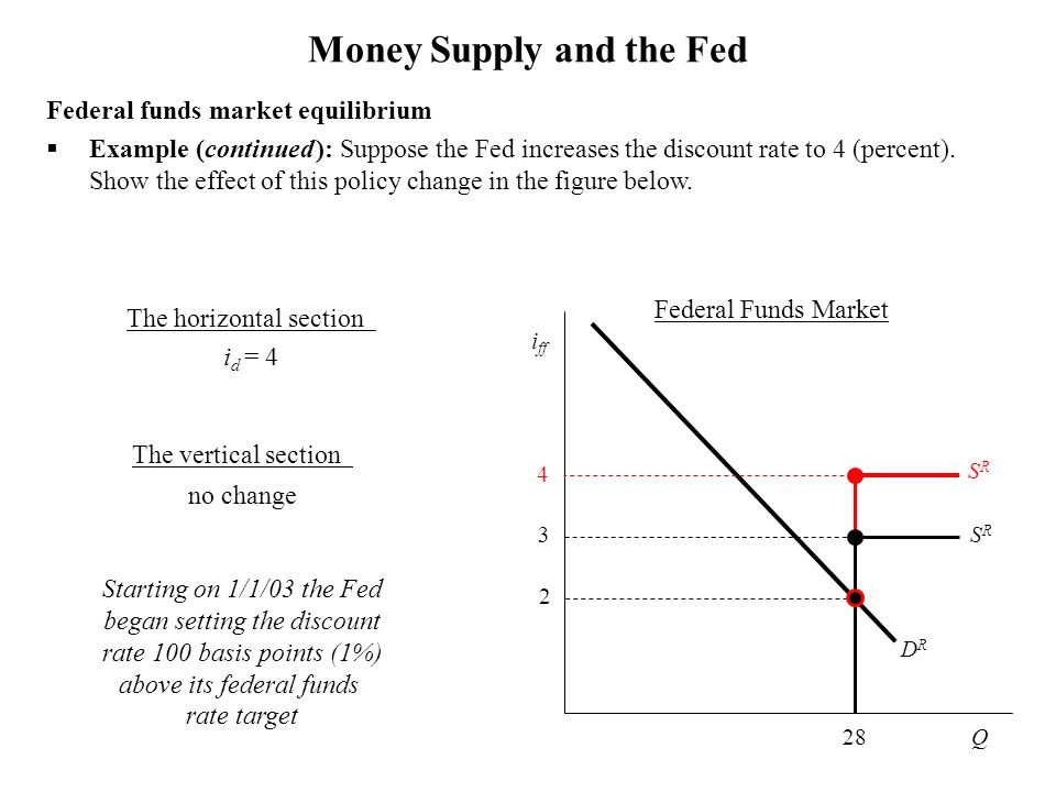 Money Supply and the Fed