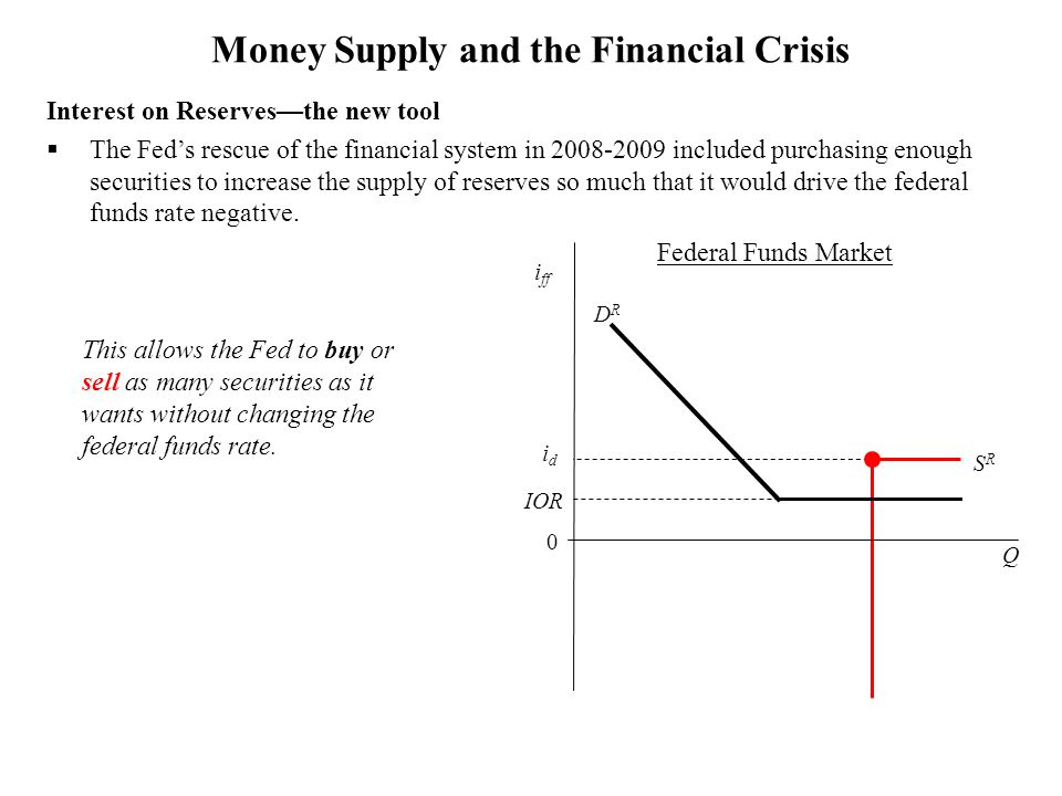 Money Supply and the Financial Crisis