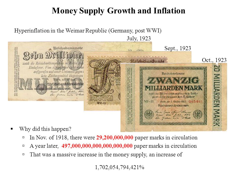 Money Supply Growth and Inflation