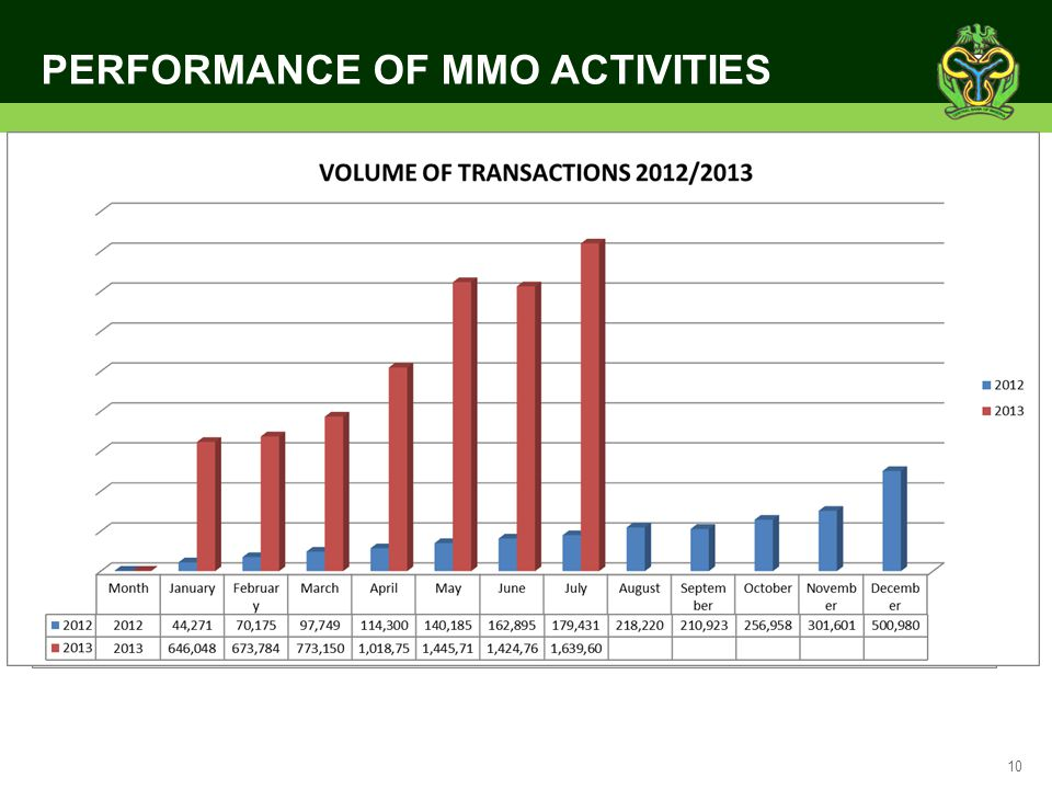 PERFORMANCE OF MMO ACTIVITIES