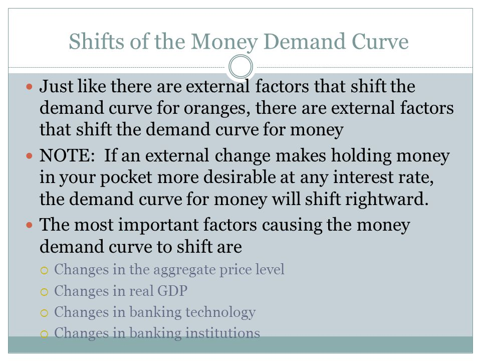 Shifts of the Money Demand Curve
