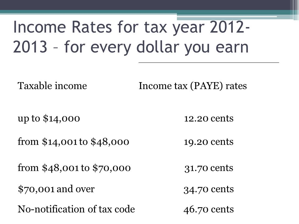 Income Rates for tax year 2012-2013 – for every dollar you earn