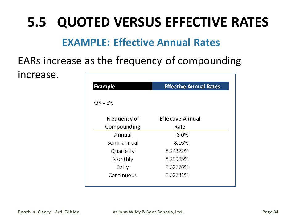 EXAMPLE: Effective Annual Rates