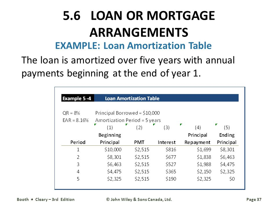EXAMPLE: Loan Amortization Table