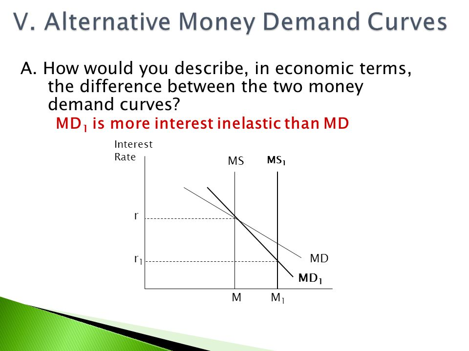 V. Alternative Money Demand Curves