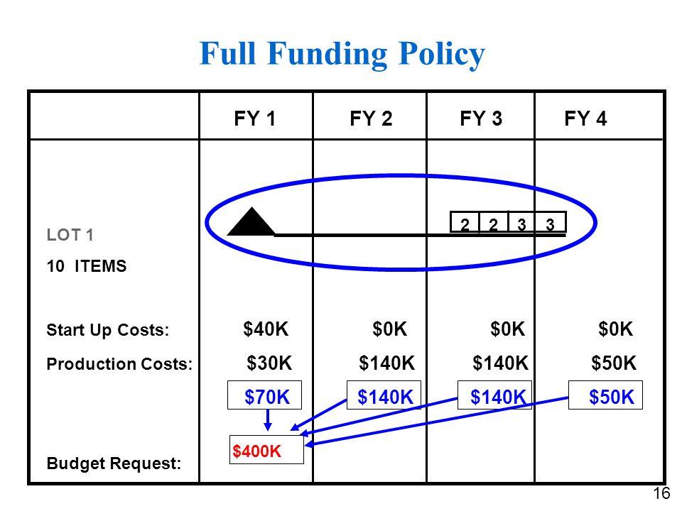 Full Funding Policy FY 1 FY 2 FY 3 FY 4 $70K $140K $140K $50K 2 2 3 3