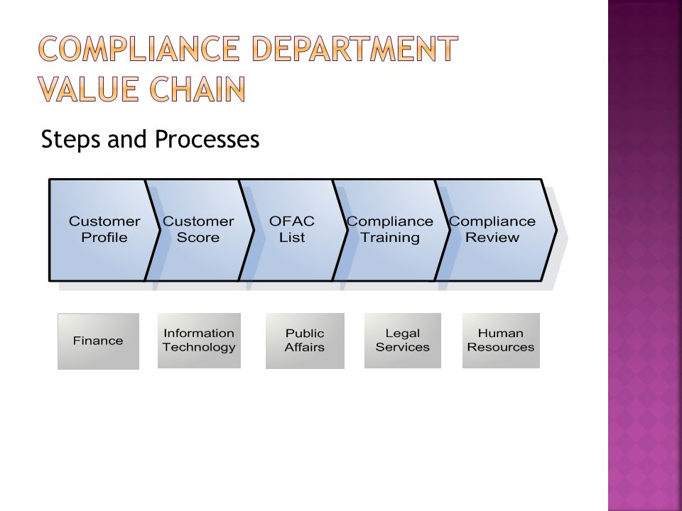Compliance Department Value Chain