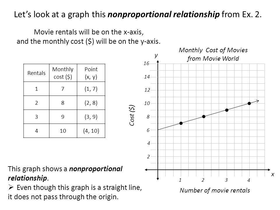 Let's look at a graph this nonproportional relationship from Ex. 2.