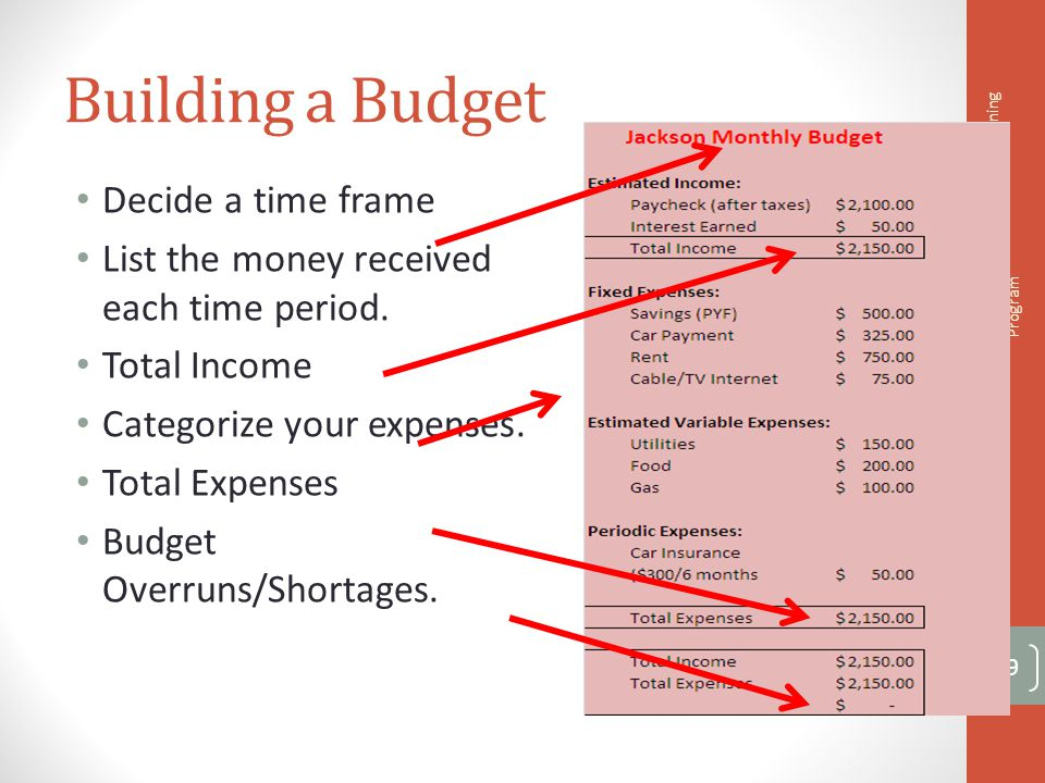 Building a Budget Decide a time frame