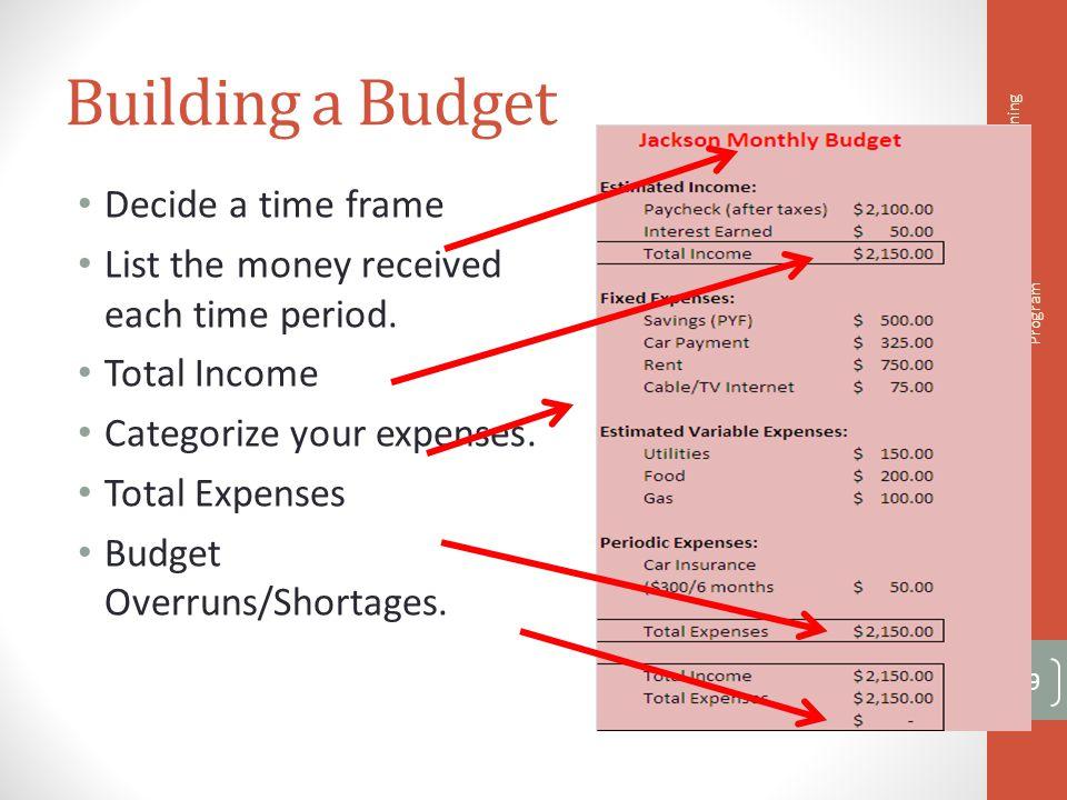 Building a Budget Decide a time frame