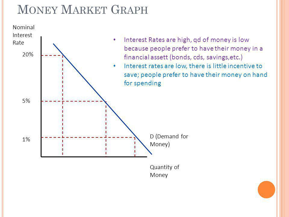Money Market Graph Nominal Interest Rate.