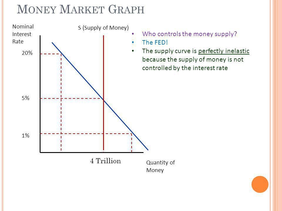 Money Market Graph Who controls the money supply The FED!