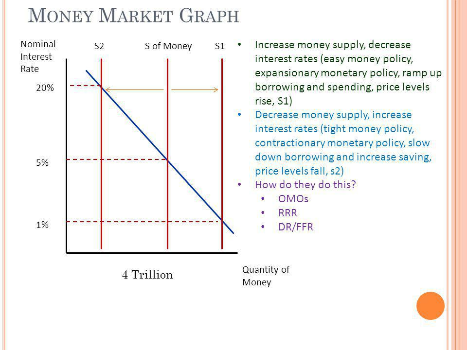 Money Market Graph Nominal Interest Rate. S2. S of Money. S1.