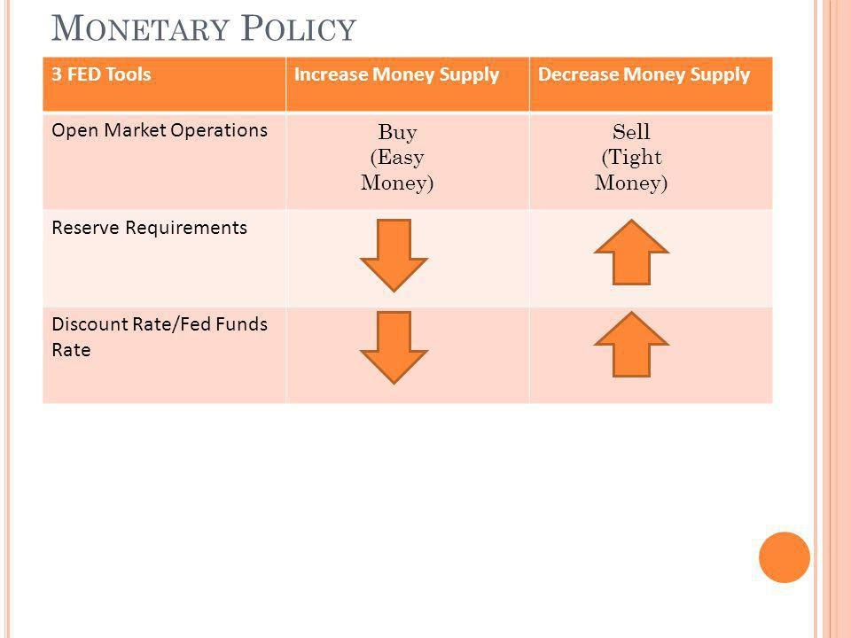 Monetary Policy 3 FED Tools Increase Money Supply