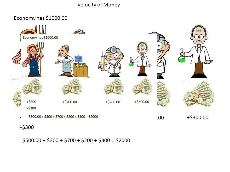 Velocity of Money Economy has $1000.00. +$500. +$700.00.