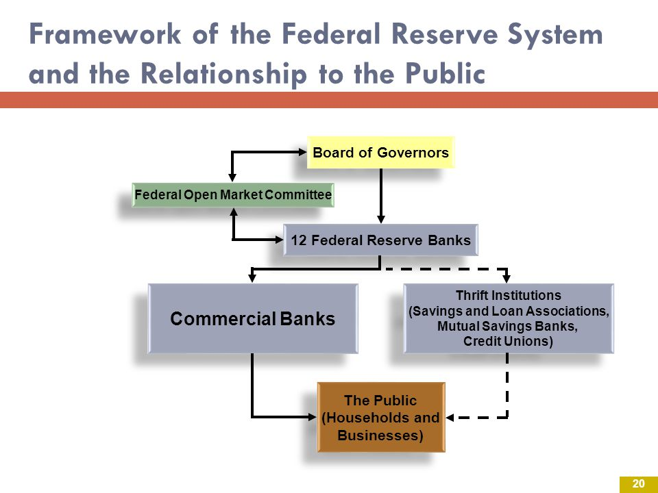 Federal Open Market Committee (Savings and Loan Associations,