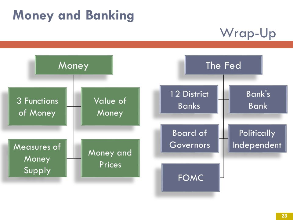 Money and Banking Wrap-Up