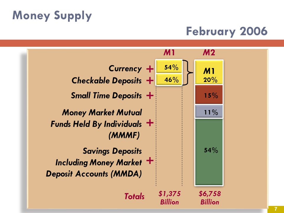 Money Supply February 2006 + + + + + M1 M2 Currency M1
