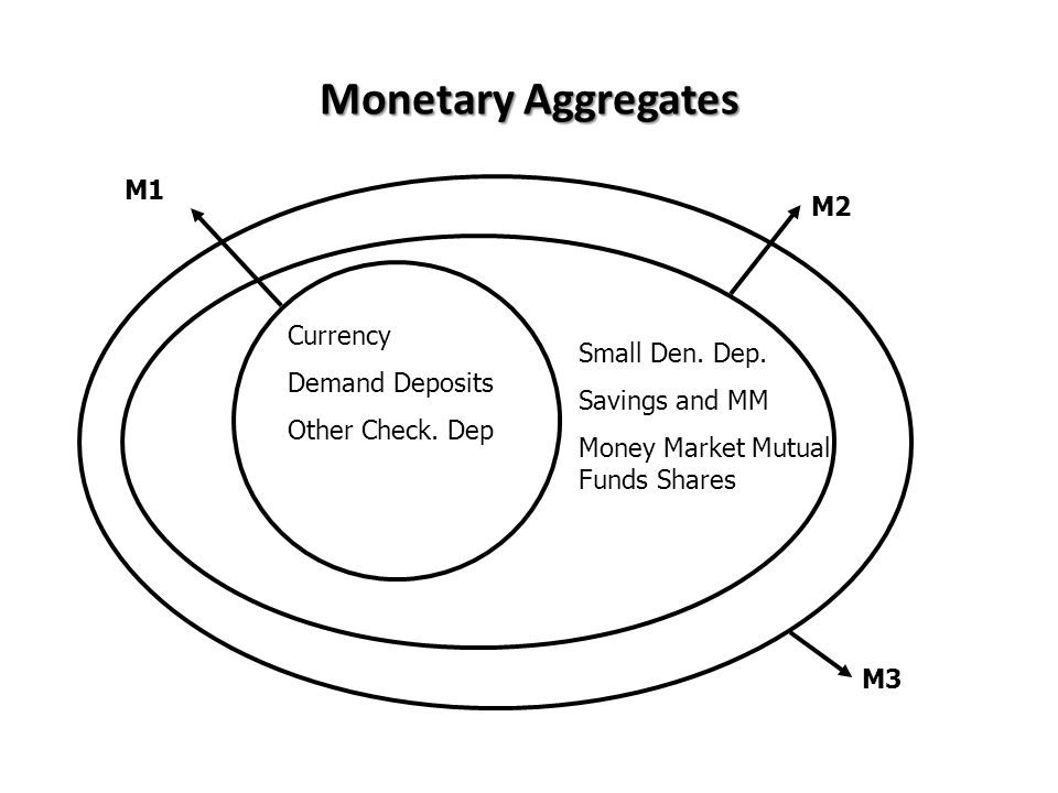Monetary Aggregates M1 M2 Currency Demand Deposits Small Den. Dep.