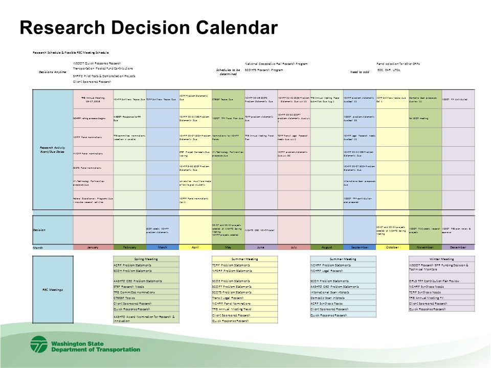 Schedules to be determined Research Activity Event/Due Dates