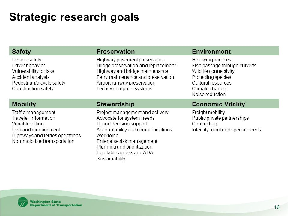 Strategic research goals