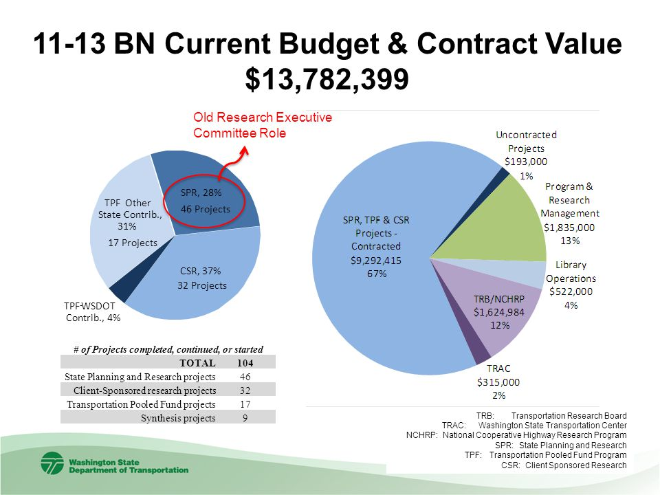 11-13 BN Current Budget & Contract Value $13,782,399