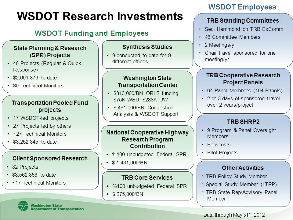 WSDOT Research Investments