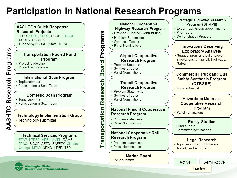 Participation in National Research Programs