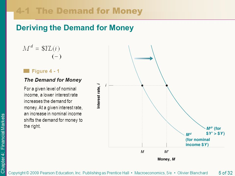 4-1 The Demand for Money Deriving the Demand for Money Figure 4 - 1