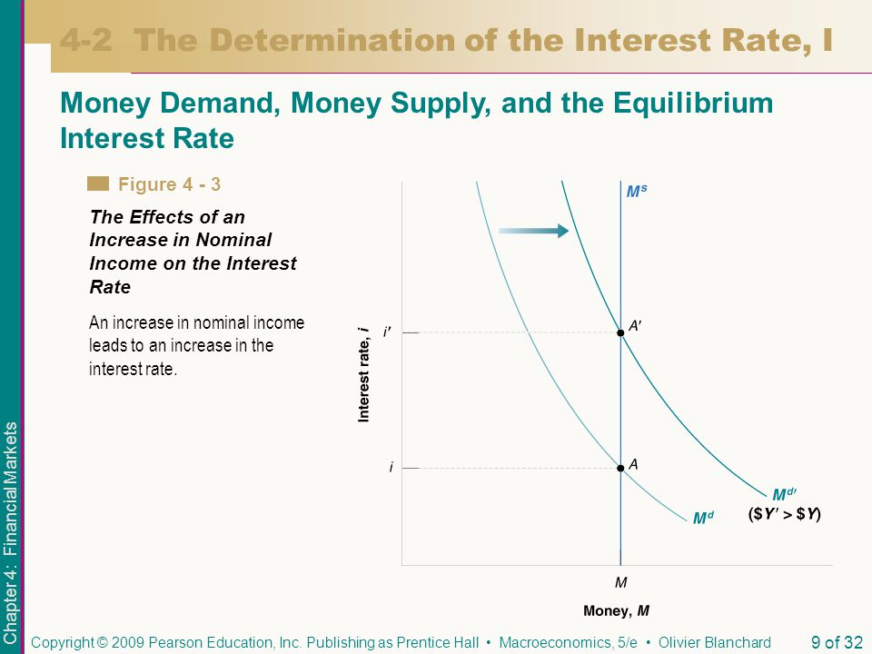 4-2 The Determination of the Interest Rate, I