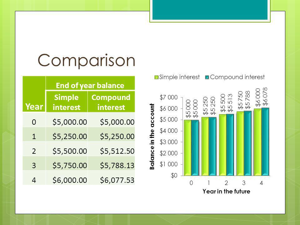 Comparison Year End of year balance Simple interest Compound interest