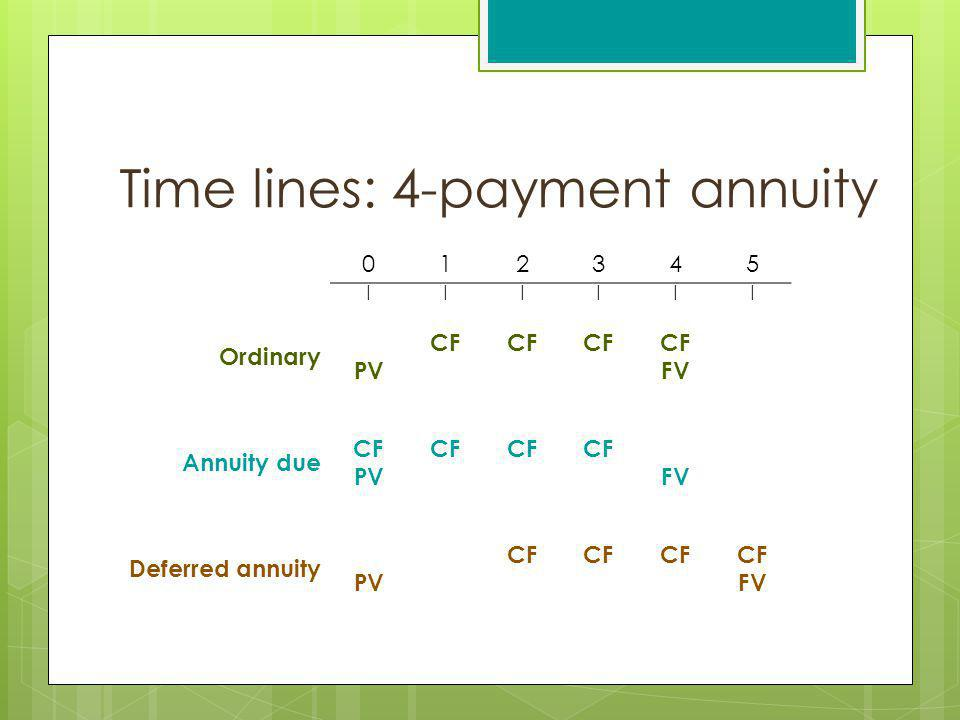 Time lines: 4-payment annuity