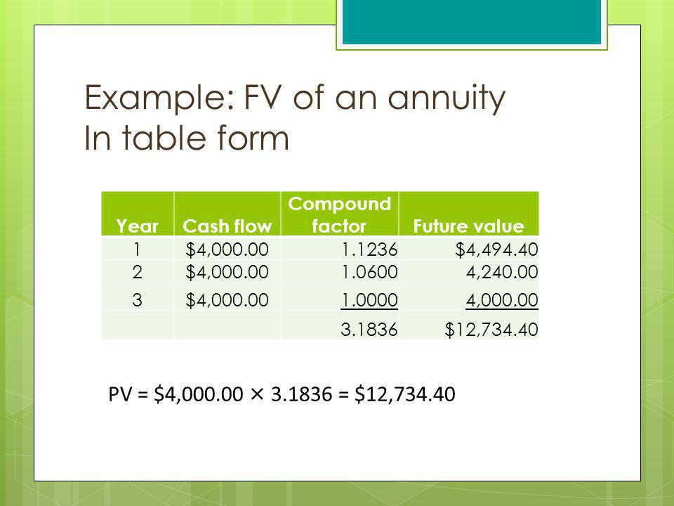 Example: FV of an annuity In table form