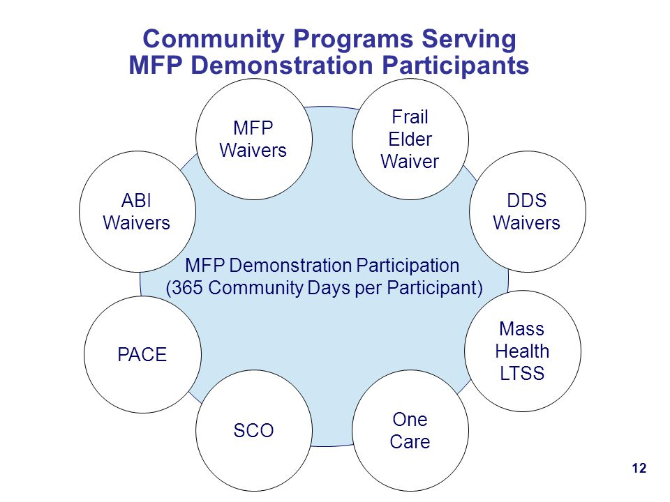 Community Programs Serving MFP Demonstration Participants