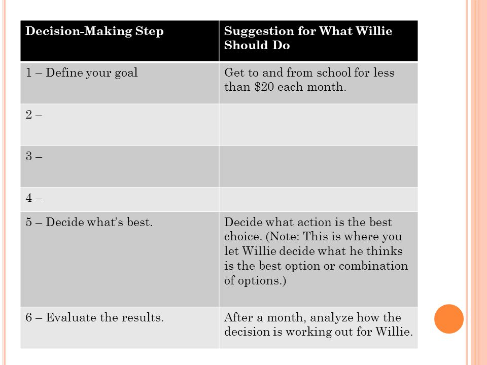 Decision-Making Step Suggestion for What Willie Should Do. 1 – Define your goal. Get to and from school for less than $20 each month.
