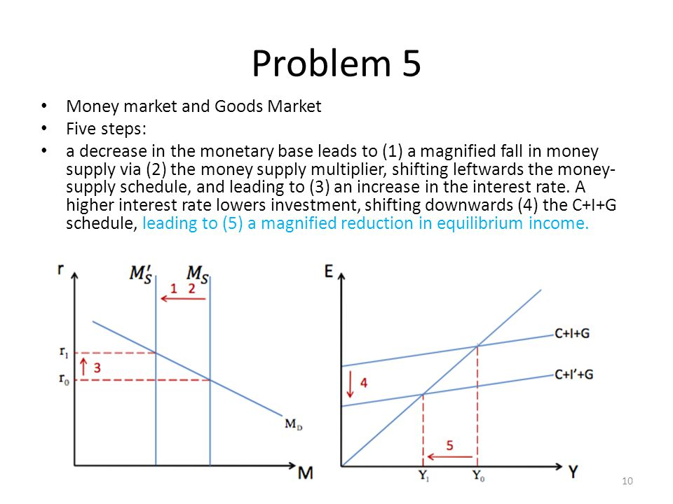 Problem 5 Money market and Goods Market Five steps: