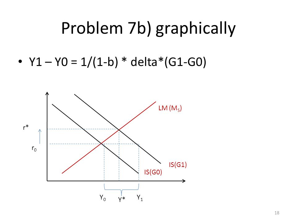 Problem 7b) graphically