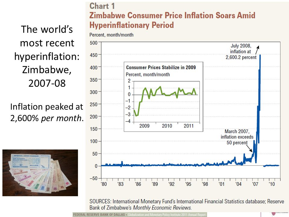 The world's most recent hyperinflation: Zimbabwe, 2007-08