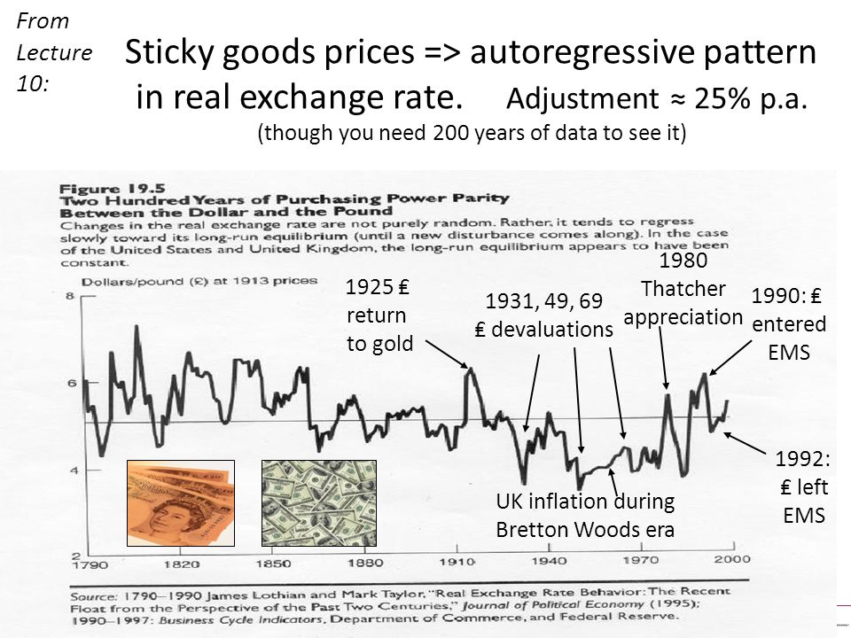 UK inflation during Bretton Woods era