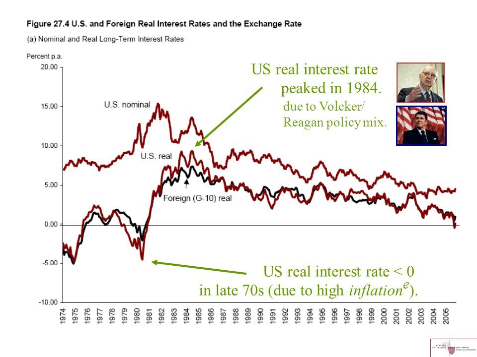 US real interest rate < 0 in late 70s (due to high inflatione).