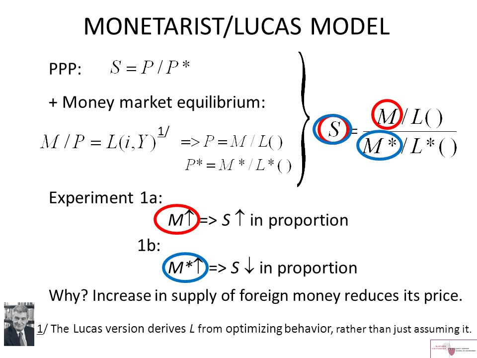 MONETARIST/LUCAS MODEL