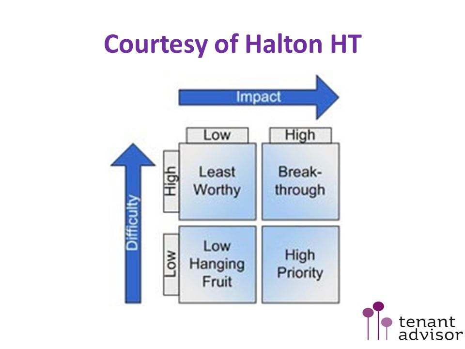 Courtesy of Halton HT
