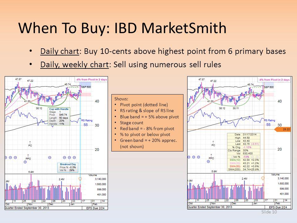 When To Buy: IBD MarketSmith