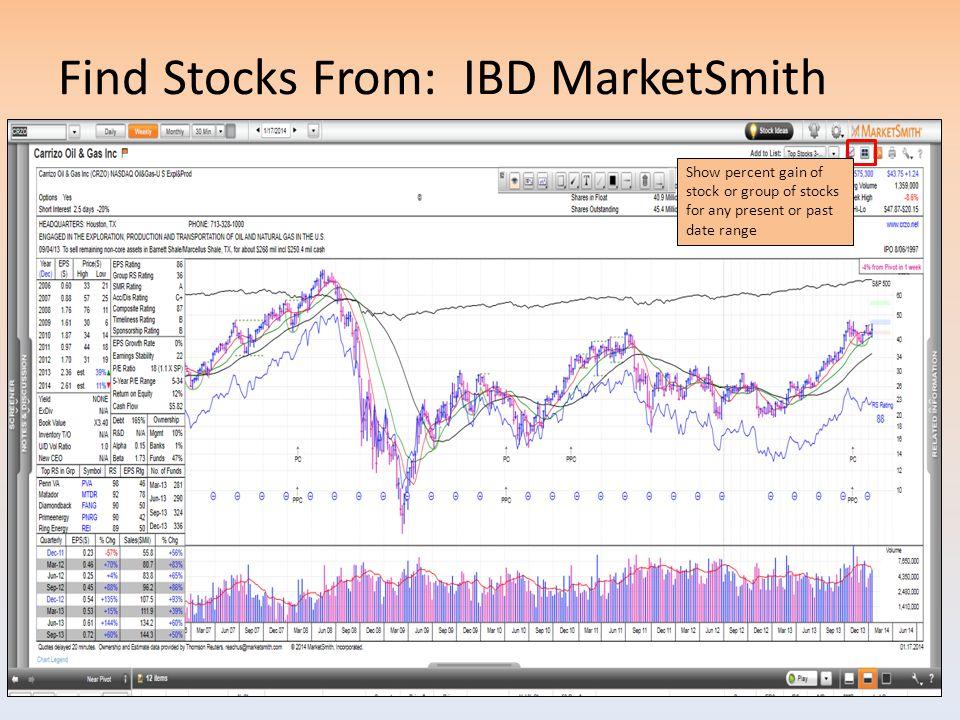 Find Stocks From: IBD MarketSmith