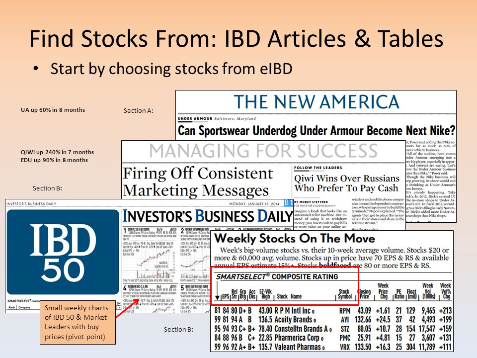 Find Stocks From: IBD Articles & Tables