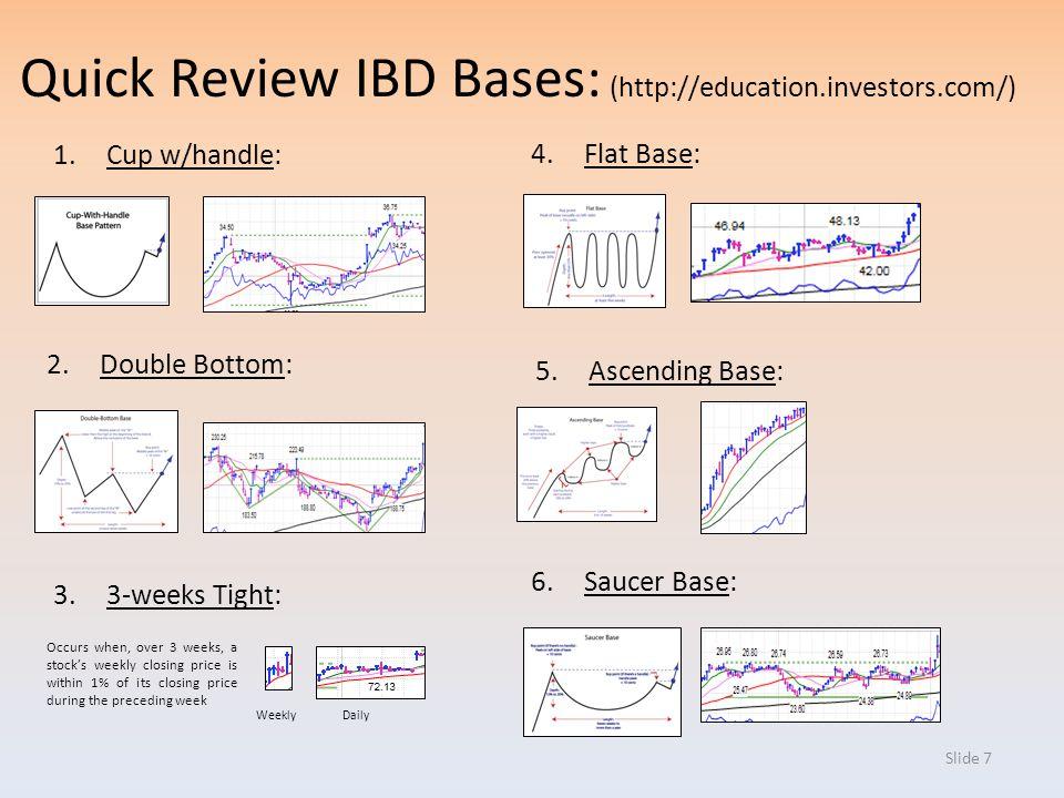 Quick Review IBD Bases: (http://education.investors.com/)