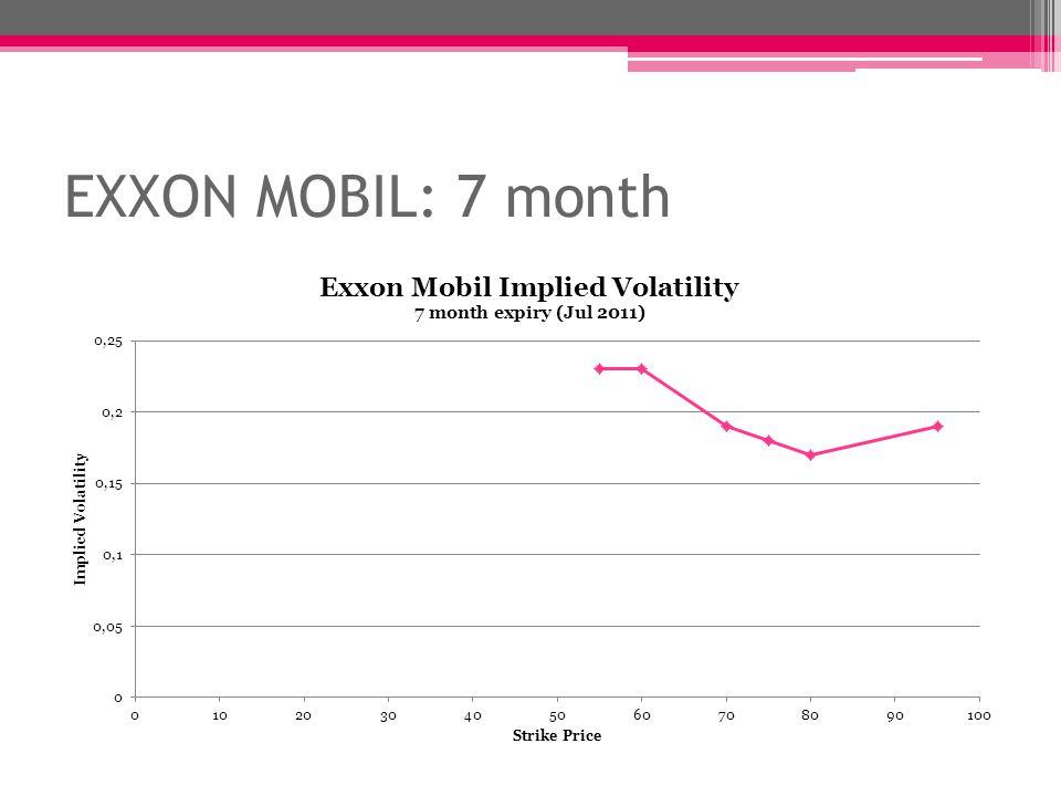 EXXON MOBIL: 7 month